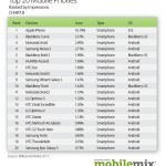 BGR-Top20MobilePhones110714211246