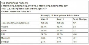 comScore_OSs_August2011
