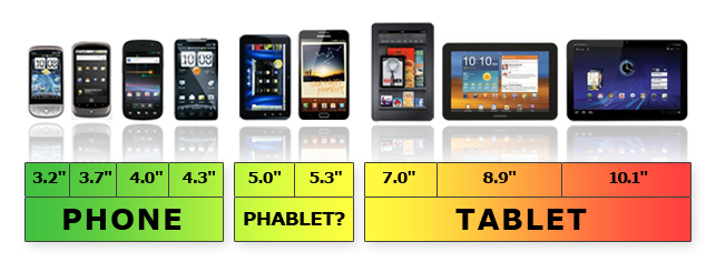 phone phablet tablet