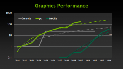 Nvidia Promises Console Like Performance From Mobile