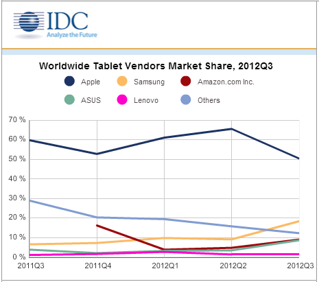 idc_2012q3_tablet_market_share_chart
