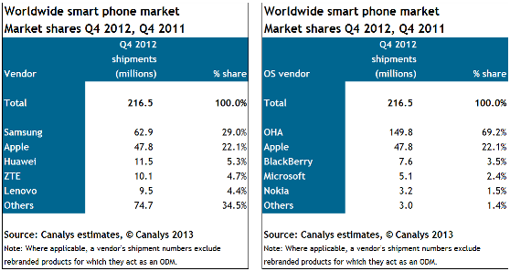 Canalys_Smartphone_Stats_Q4_2012
