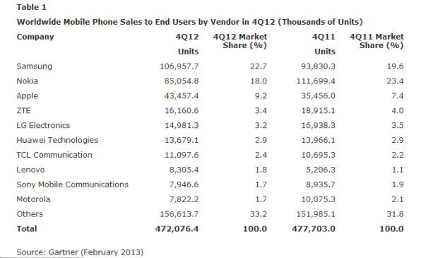 Gartner_Q4_2012_Smartphone_Sales