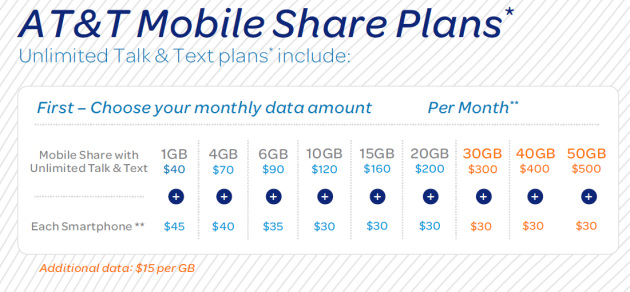 AT&amp;T Data Share