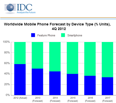 idc_smartphone_forecast_2013