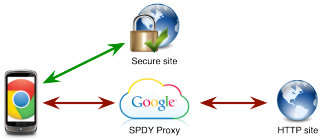 spdy-proxy-google-chrome