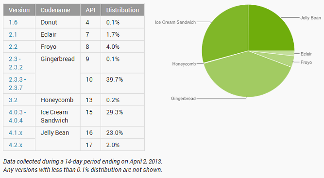 Android_Distribution_Percentages