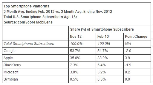 comScore_Feb2013_Top_Platforms