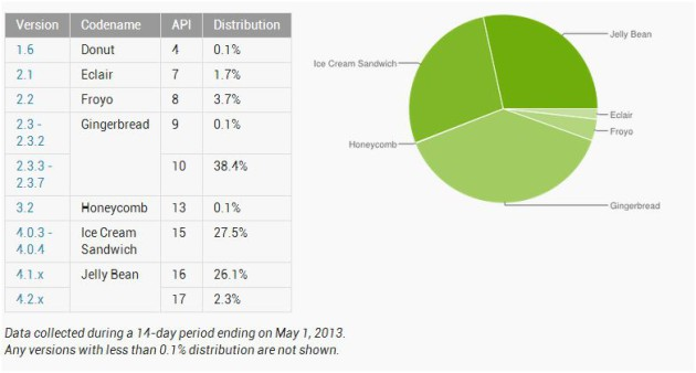 Android_Distribution_Numbers_May_2013