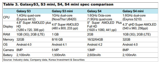 Samsung_Galaxy_S_4_Mini_Specs