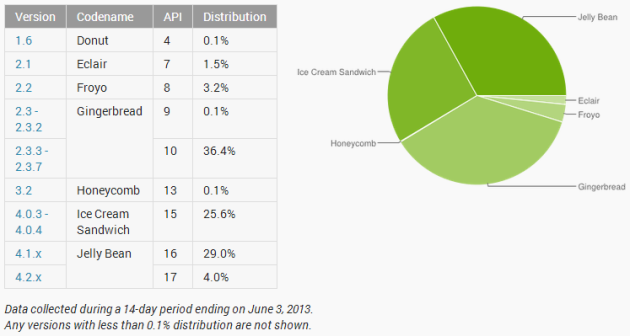 Android_Distribution_June_2013