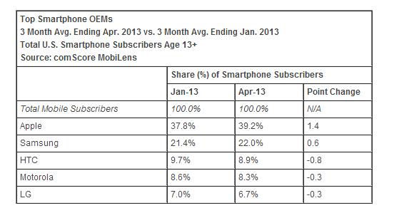 comScore_smartphone_OEM