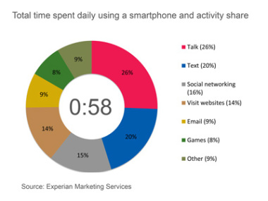 smartphone time graph