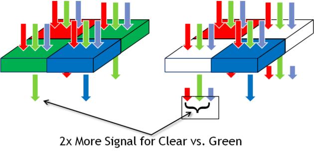 Clear_Pixel_RGBG_vs_RGBC
