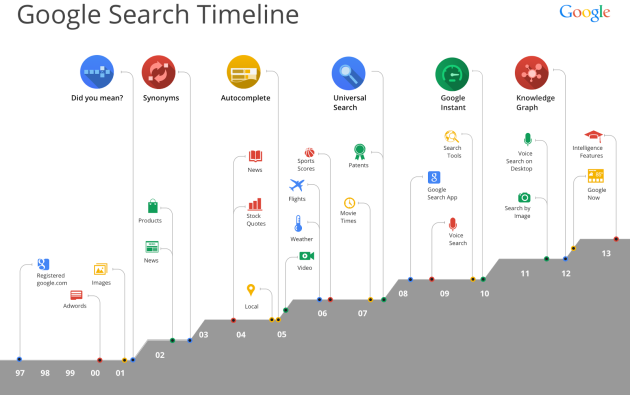 google_search_timeline