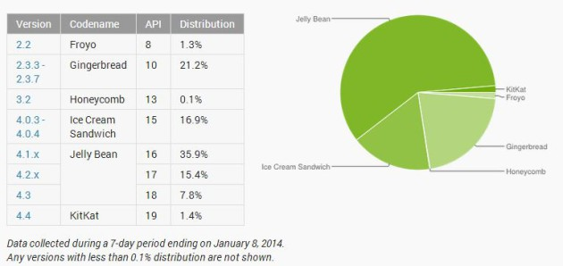 android_distribution_january_2014