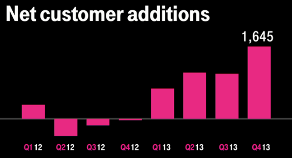 t_mobile_q4_2013_new_customers_numbers