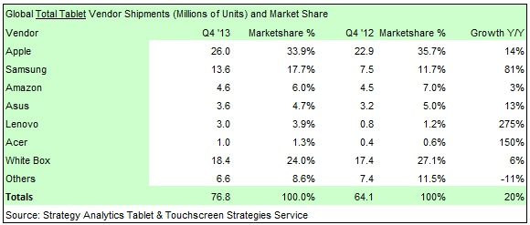 strategy_analytics_q4_2013_tablet_market_share_table