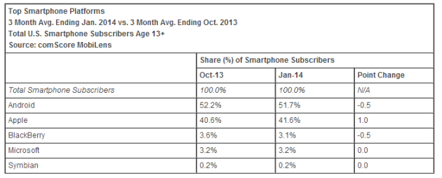 comscore marketshare january 2014