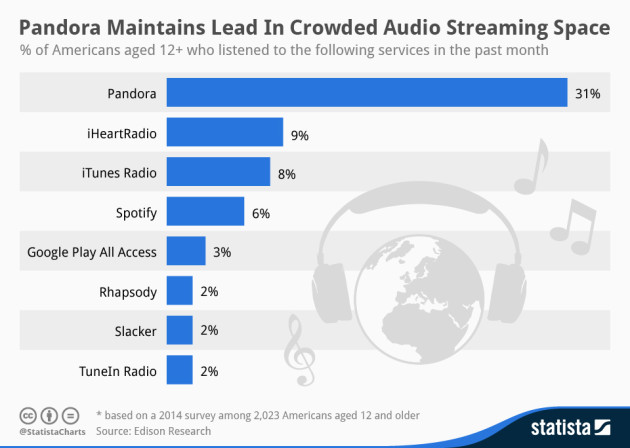 music_streaming_statistics_2014_statista