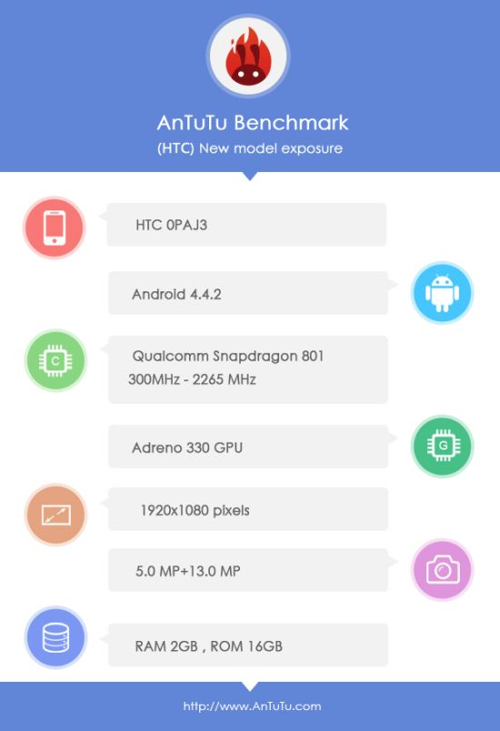 HTC butterfly benchmark