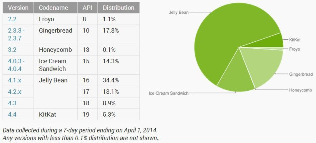 android_distribution_april_2014