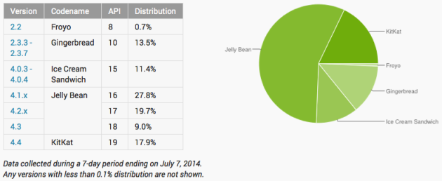 android_distribution_numbers_070714
