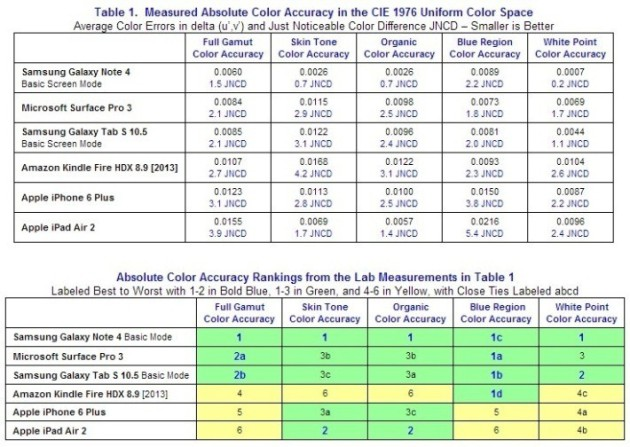 Galaxy-Note-4-display-test-results-710x504