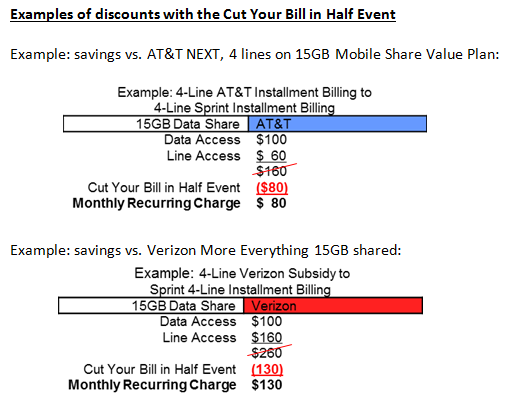 sprint_cut_your_bill_in_half_event