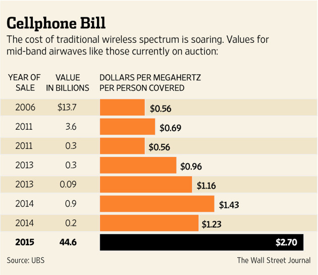 Cost_Of_Wireless_Spectrum_Jan_2015