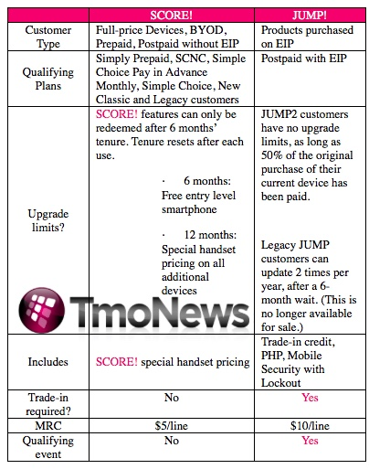 t-mobile_score_jump_comparison_leak_tmonews