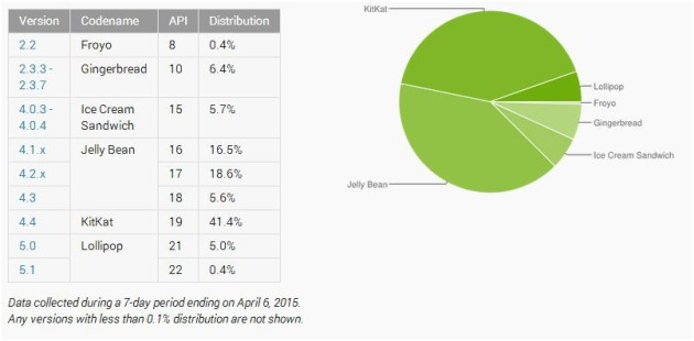 Android_Distribution_Numbers_040815