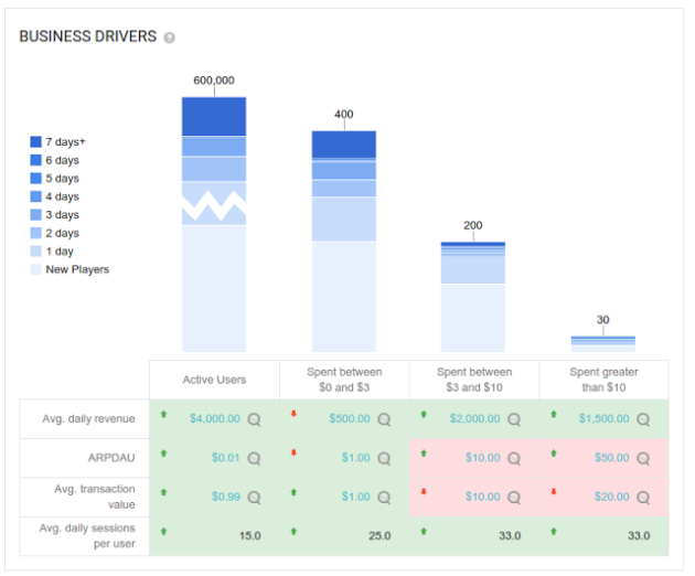 google_play_analytics_business_drivers