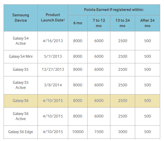 Galaxy S6 Active listing on Samsung Plus