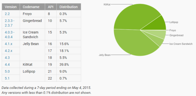 android distribution april 2015