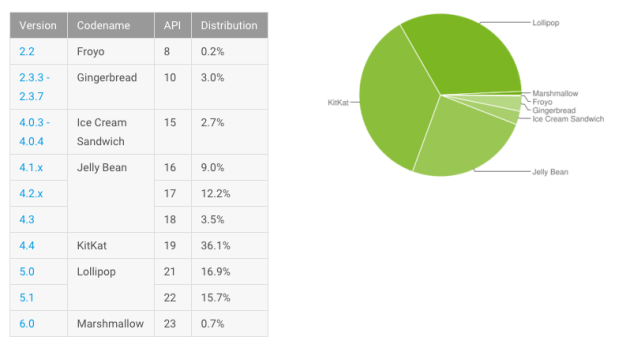 android_distribution_jan_2016