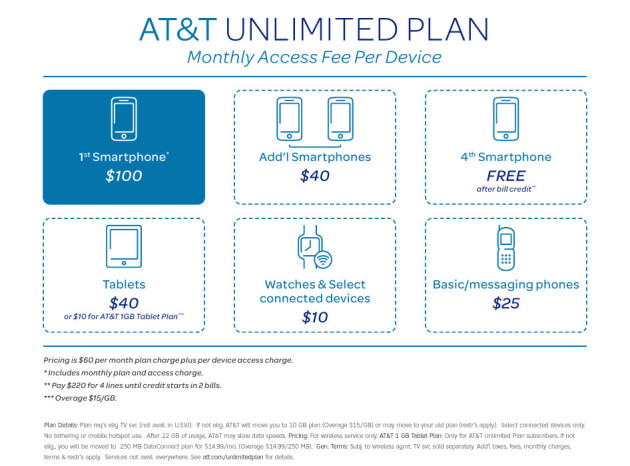 att_unlimited_data_plan_chart