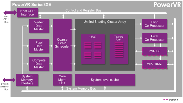 PowerVR-Series8XE-GPU-PowerVR-Rogue