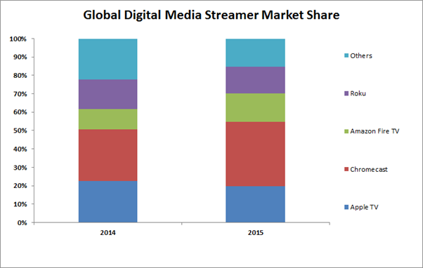 strategy_analytics_digital_streamer_share_2015
