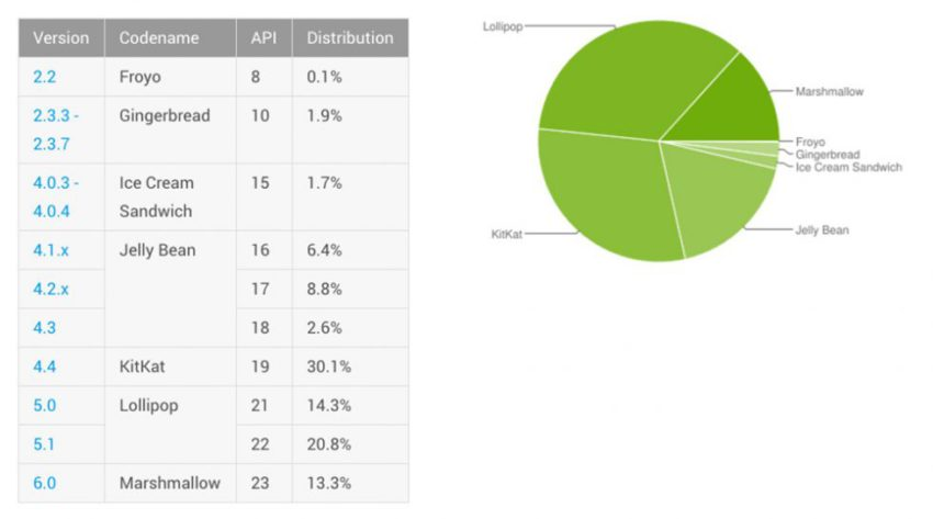 Android-distribution-figures-july-2016