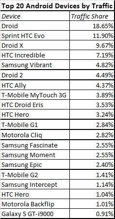 Top-20-Android-Devices-by-Traffic