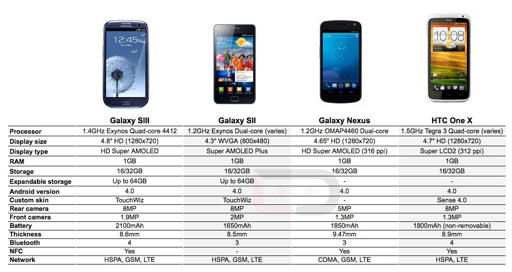 How Does The Galaxy SIII Compare To The Galaxy SII, Galaxy ...