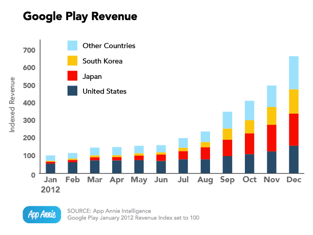 Google Play revenue growth trounces Apple's App Store by