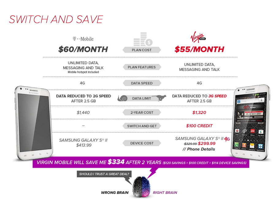 Virgin Mobile offer 100 bucks for T-Mobile customers to