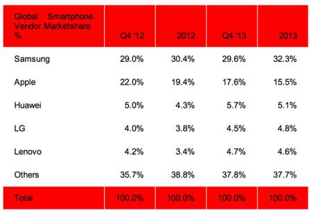 smartphone_market_share_q4_2013