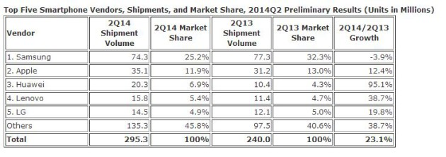 Worldwide_Smartphone_Market_Share_By_Manufacturer_IDC_June_2014