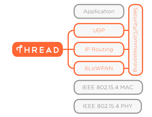 thread_standard_pieces