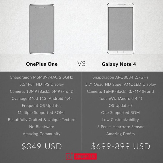 OnePlus One vs Galaxy Note 4
