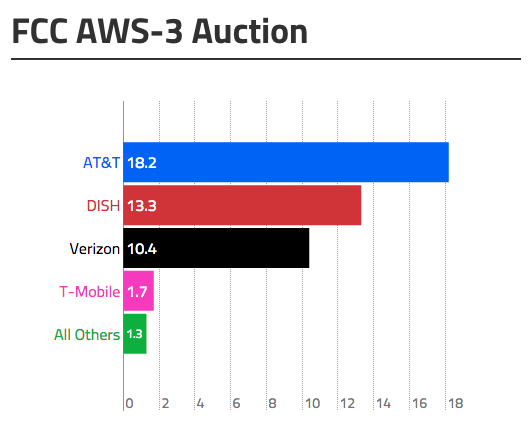 AWS-3 spectrum auction yields $45 billion in bids, AT&T at top of heap