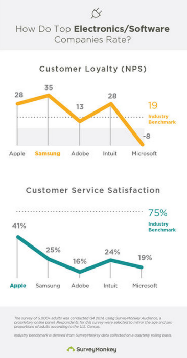 surveymonkey_customer_loyalty_results